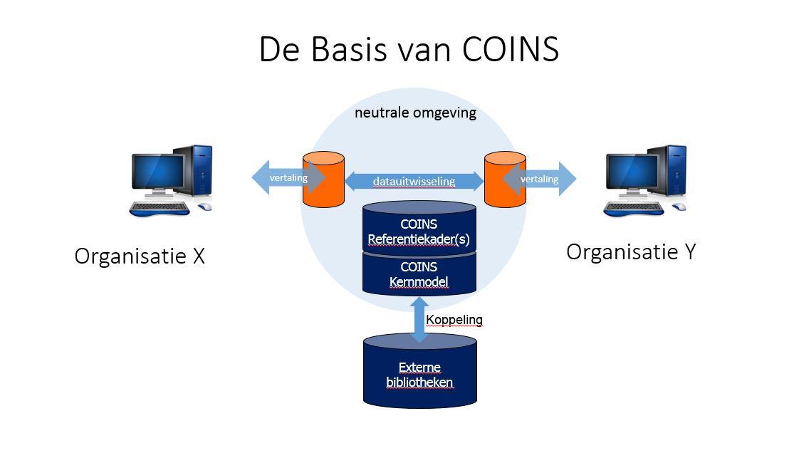 basis van coins