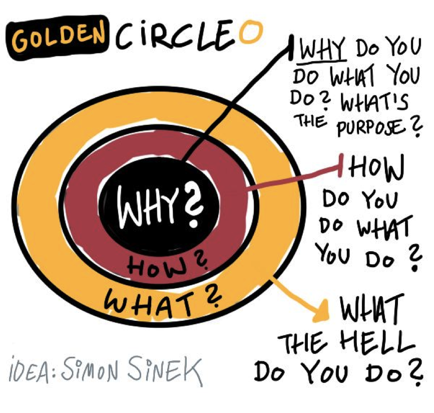 BIM;  Waarom, Hoe & Wat